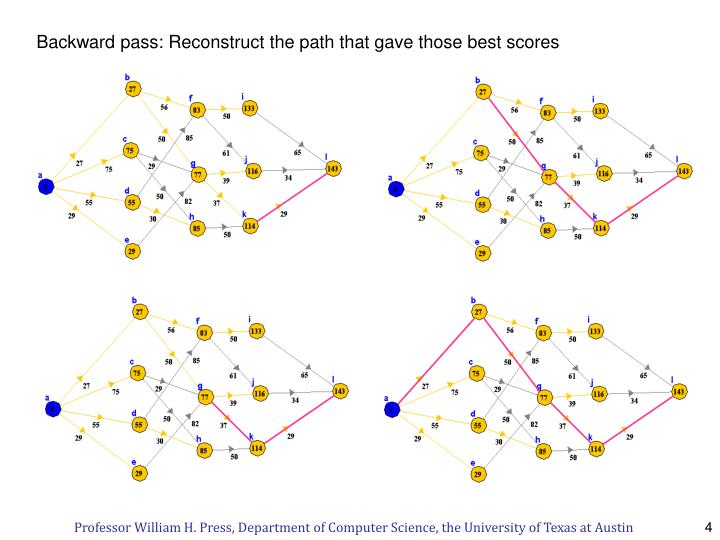 Backward pass: Reconstruct the path that gave those best scores
