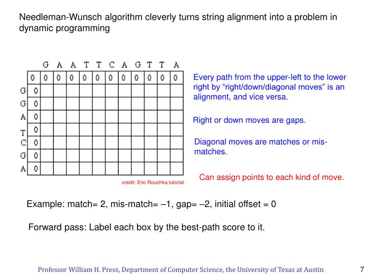 Needleman-Wunsch algorithm cleverly turns string alignment into a problem in dynamic programming