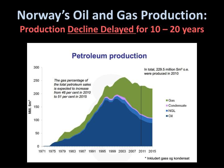 Norway's Oil and Gas Production: