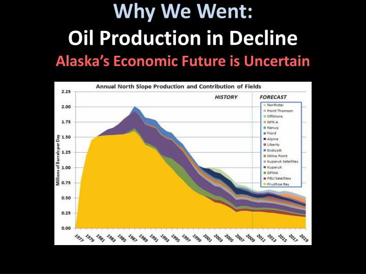 Why we went oil production in decline alaska s economic future is uncertain