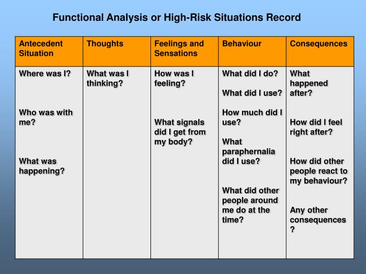 Functional Analysis or High-Risk Situations Record