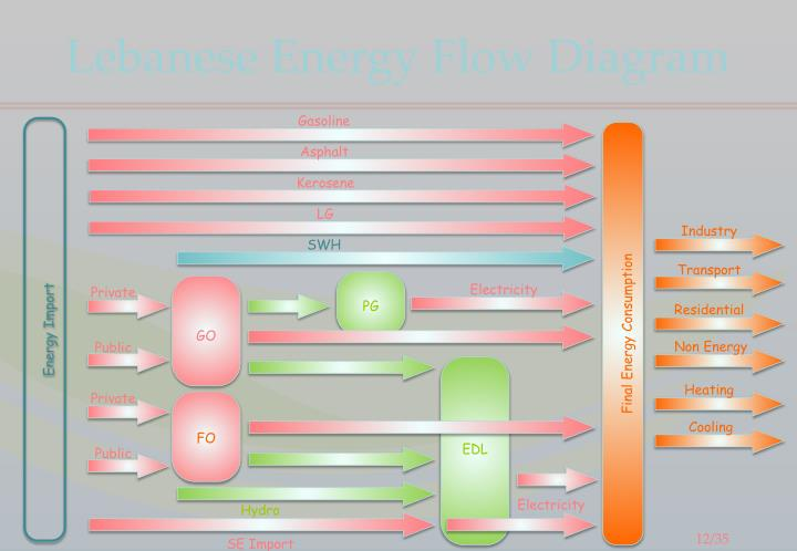 Lebanese Energy Flow Diagram