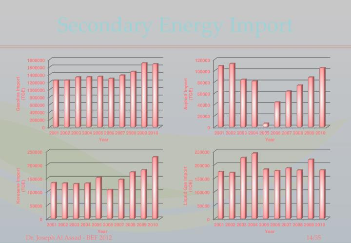 Secondary Energy Import