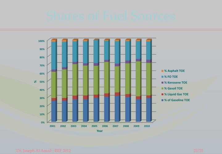 Shares of Fuel Sources