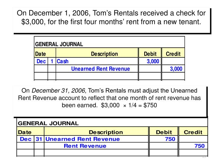 On December 1, 2006, Tom's Rentals received a check for $3,000, for the first four months' rent from a new tenant.
