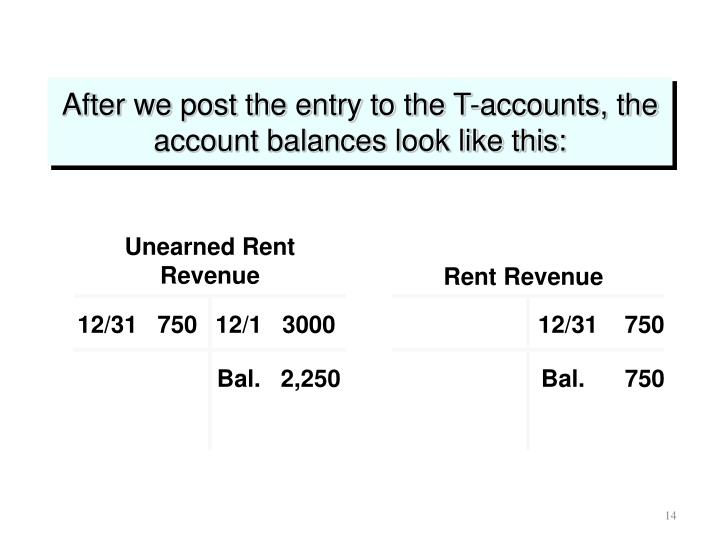 Unearned Rent Revenue