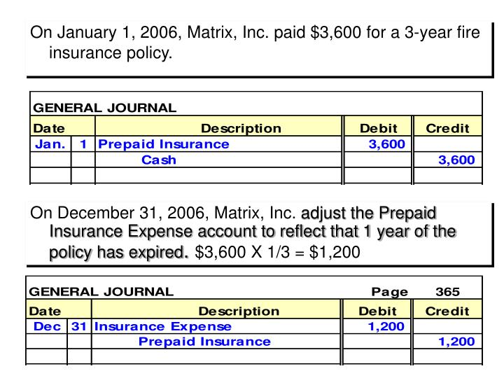 On January 1, 2006, Matrix, Inc. paid $3,600 for a 3-year fire insurance policy.