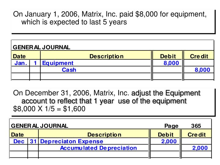 On January 1, 2006, Matrix, Inc. paid $8,000 for equipment, which is expected to last 5 years