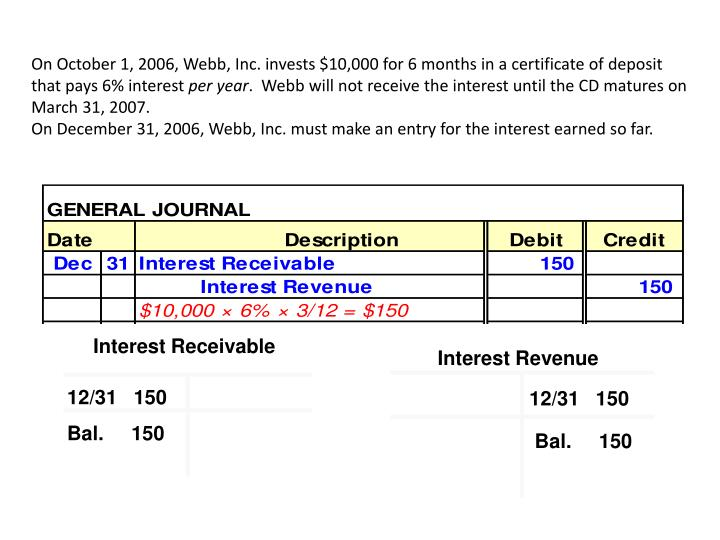 Interest Receivable