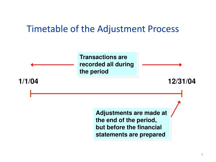 Timetable of the Adjustment Process