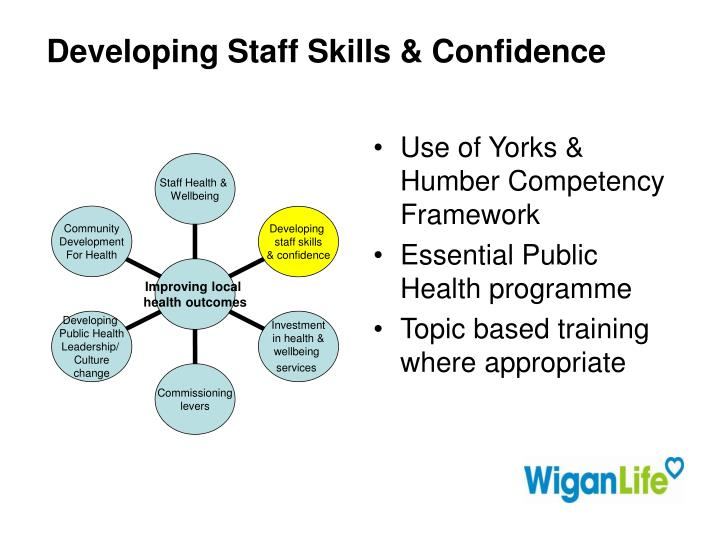 Developing Staff Skills & Confidence