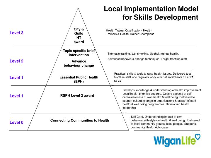 Local Implementation Model for Skills Development