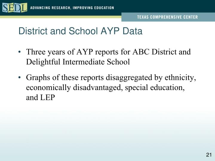 District and School AYP Data
