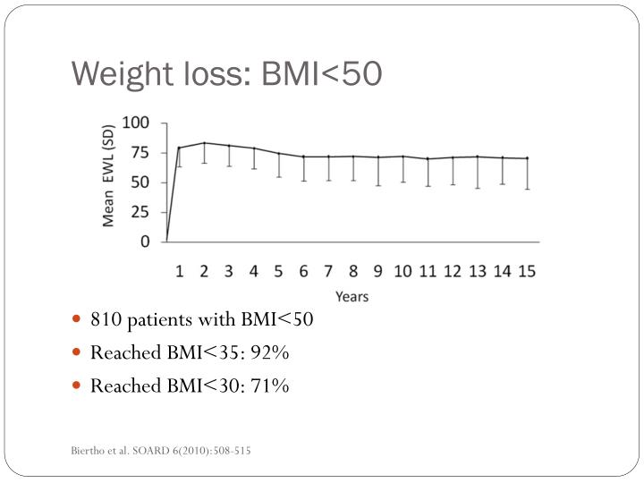 Weight loss: BMI<50