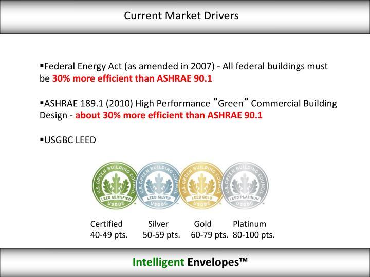 Current Market Drivers