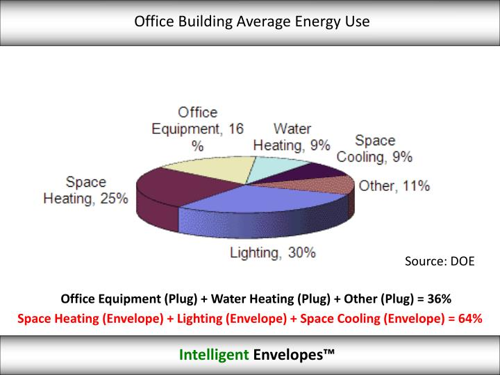 Office Building Average Energy Use