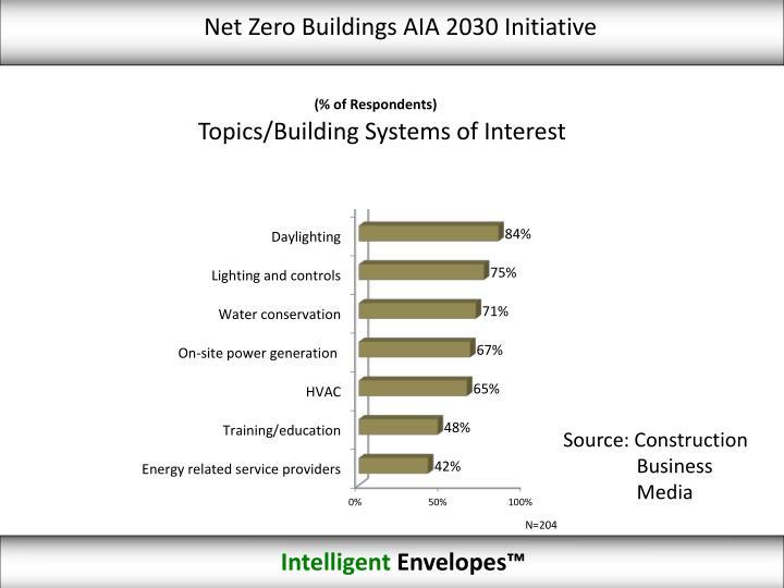 Net Zero Buildings AIA 2030 Initiative