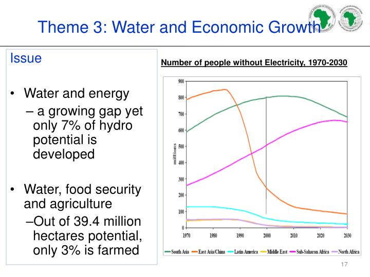 Theme 3: Water and Economic Growth