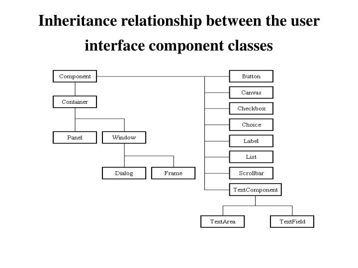 Inheritance relationship between the user interface component classes