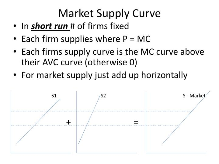 Market Supply Curve