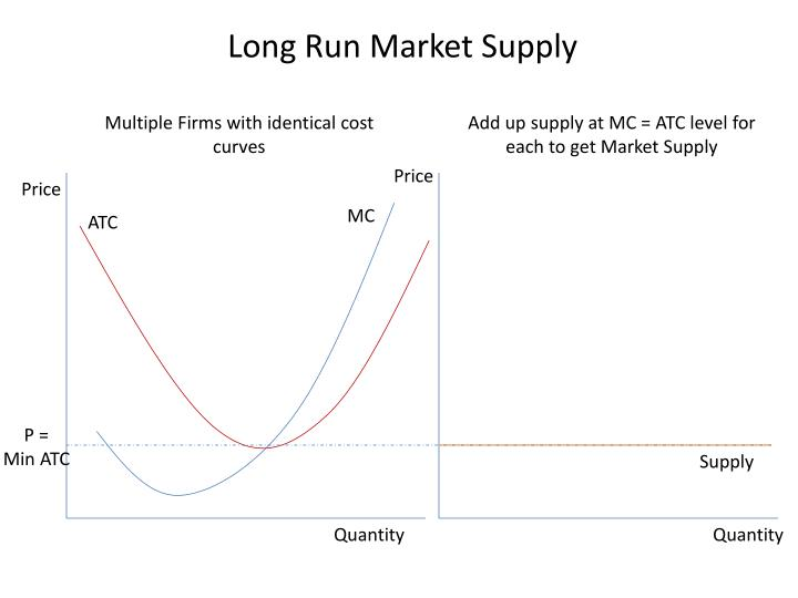 Long Run Market Supply