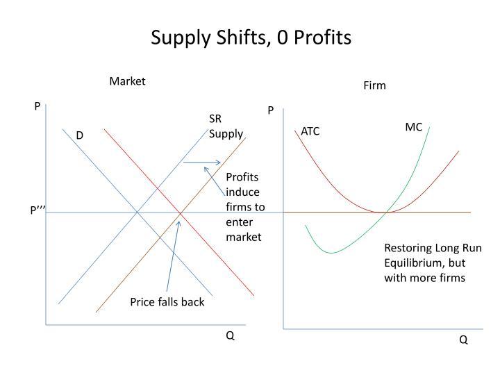 Supply Shifts, 0 Profits