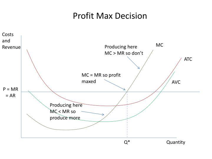 Profit Max Decision