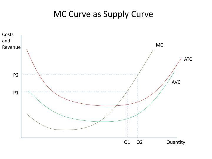 MC Curve as Supply Curve