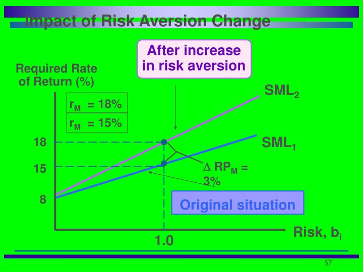 Impact of Risk Aversion Change