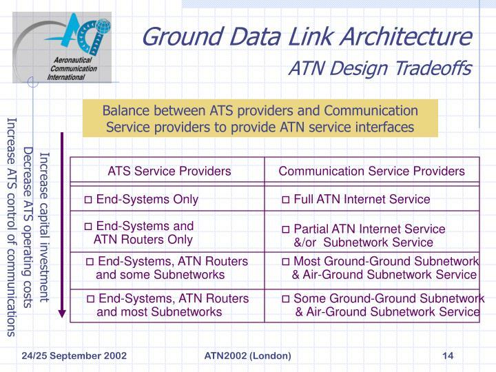 Ground Data Link Architecture