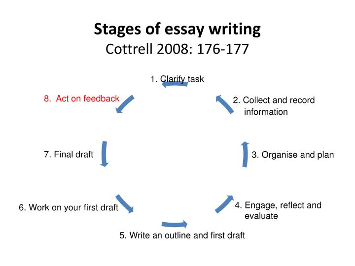 Stages of essay writing