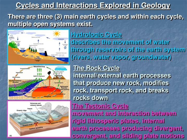 Cycles and Interactions Explored in Geology