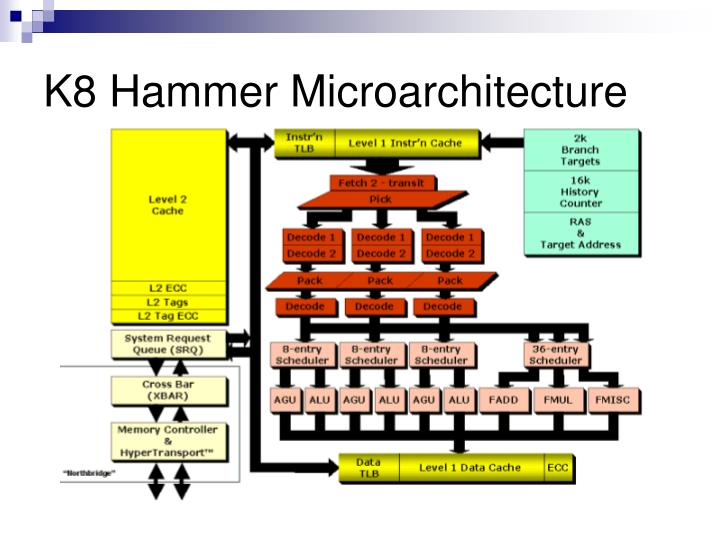 K8 hammer microarchitecture