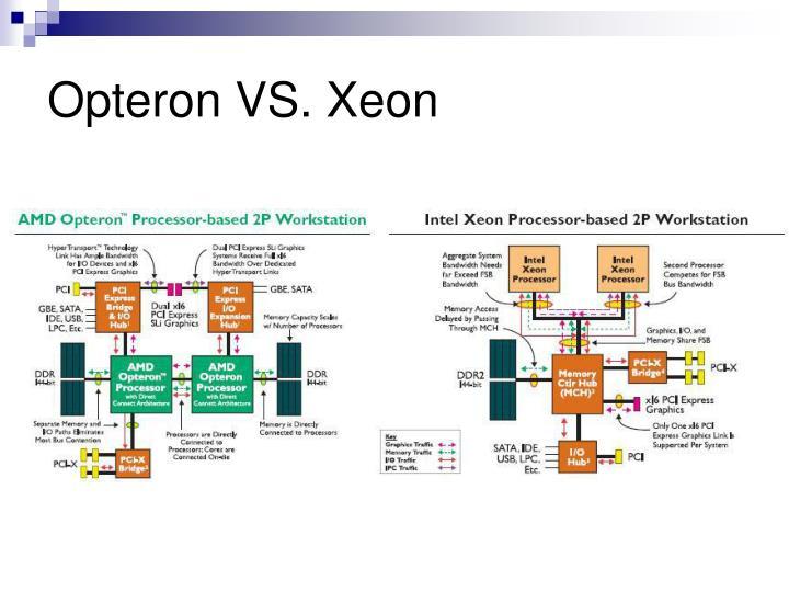 Opteron VS. Xeon