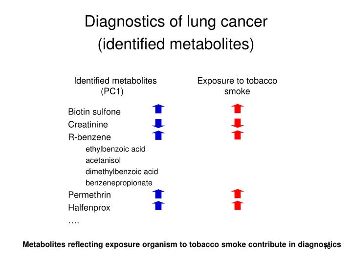 Diagnostics of lung cancer