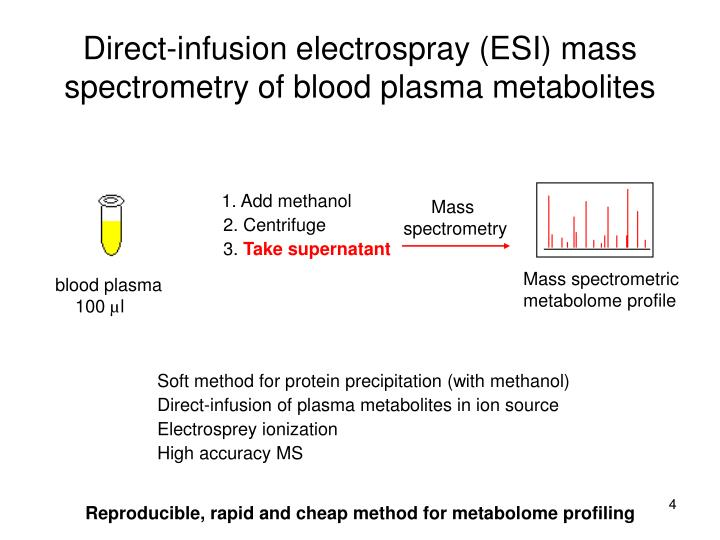 Direct-infusion electrospray (ESI) mass spectrometry of blood plasma metabolites