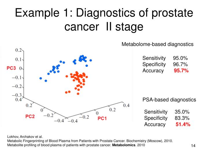 Example 1: Diagnostics of prostate cancer  II stage