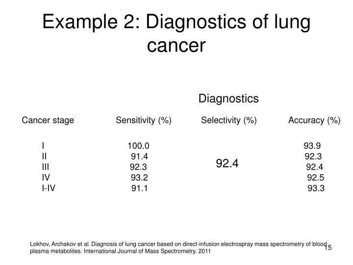 Example 2: Diagnostics of lung cancer