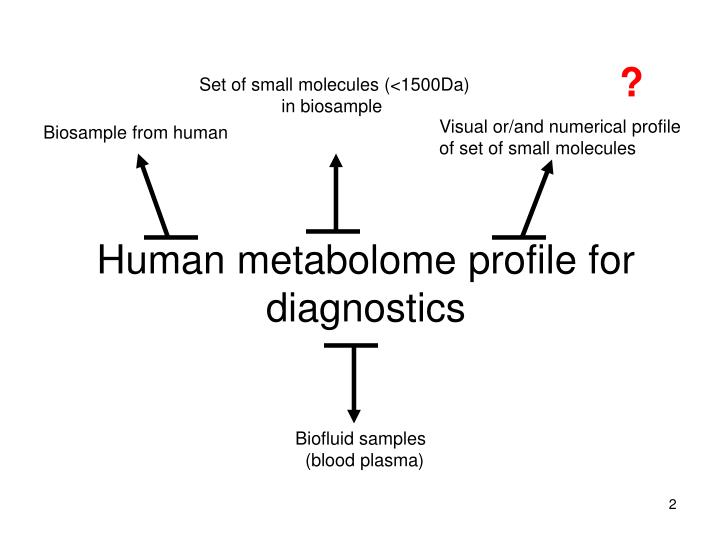 Human metabolome profile for diagnostics
