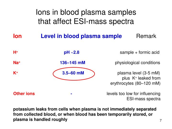 Ions in blood plasma samples