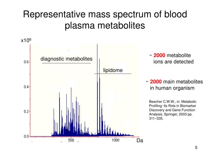 Representative mass spectrum of blood plasma metabolites