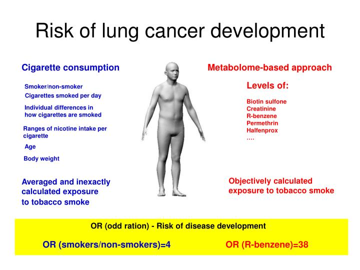 Risk of lung cancer development