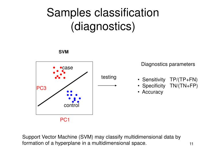 Samples classification