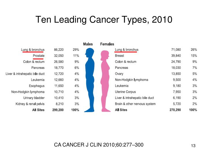 Ten Leading Cancer Types, 2010