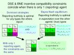 dse bne incentive compatibility constraints coincide when there is only 1 reporting agent