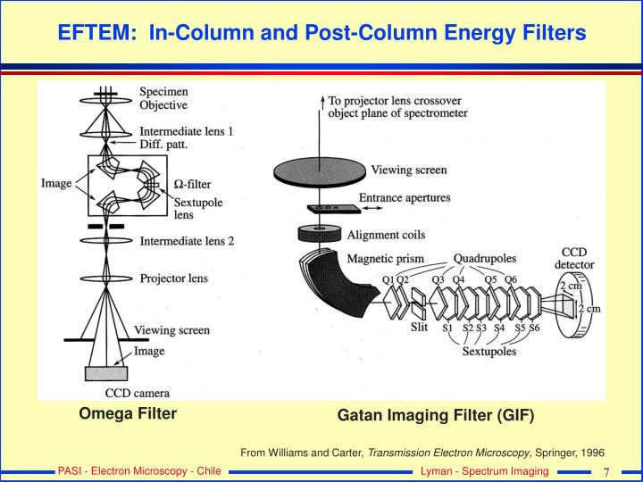 EFTEM:  In-Column and Post-Column Energy Filters