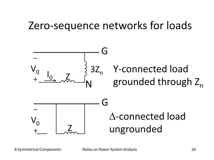 Zero-sequence networks for loads