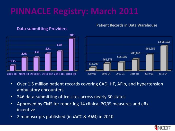 Pinnacle registry march 2011