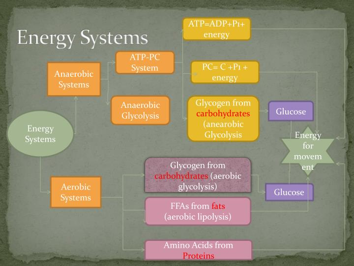 Energy systems