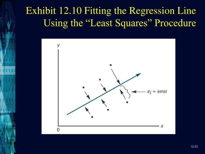 "Exhibit 12.10 Fitting the Regression Line Using the ""Least Squares"" Procedure"